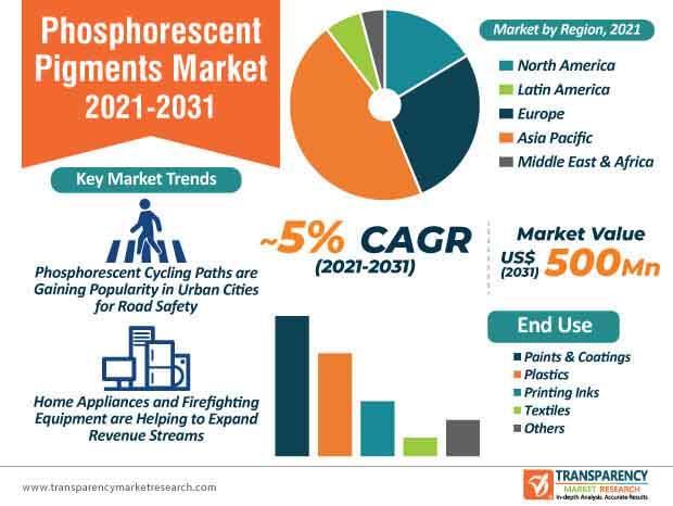 phosphorescent pigments market infographic