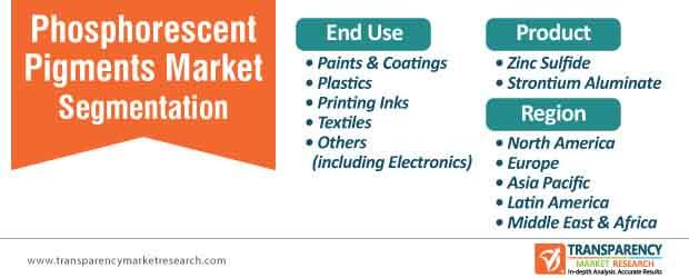 phosphorescent pigments market segmentation