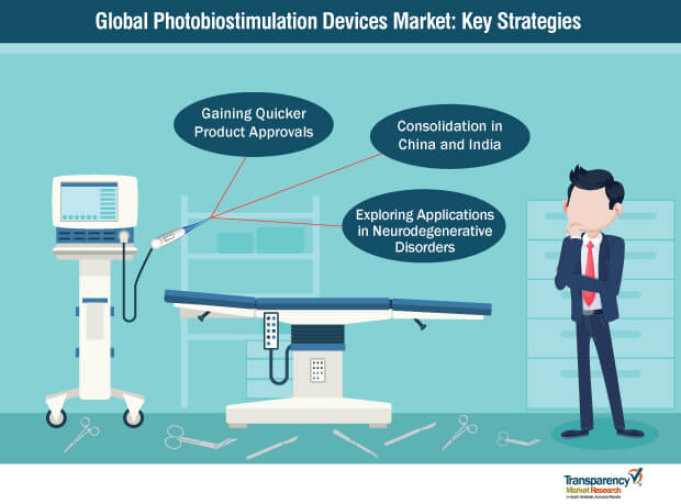 photobiostimulation devices market key strategies