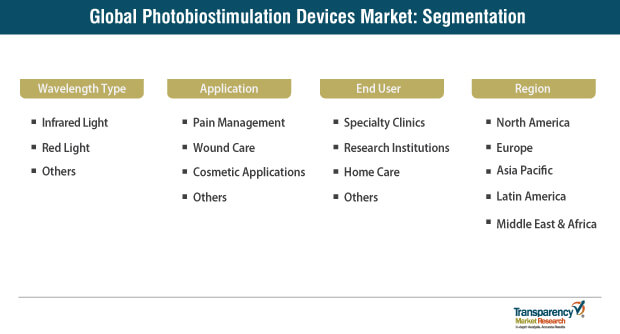 photobiostimulation devices market segmentation