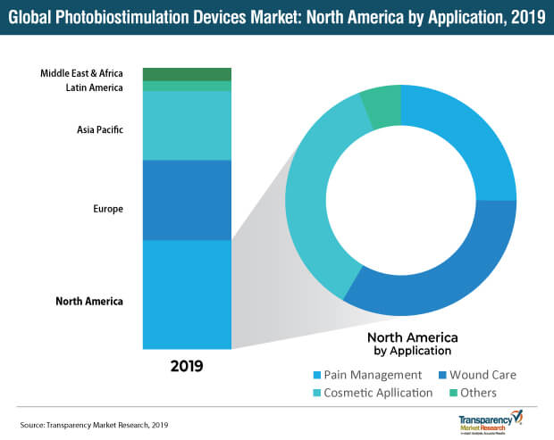 photobiostimulation devices market