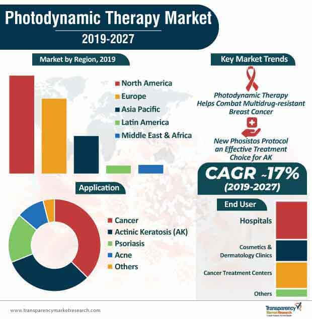 Photodynamic Therapy  Market Insights, Trends & Growth Outlook