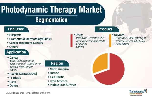 photodynamic therapy market segmentation
