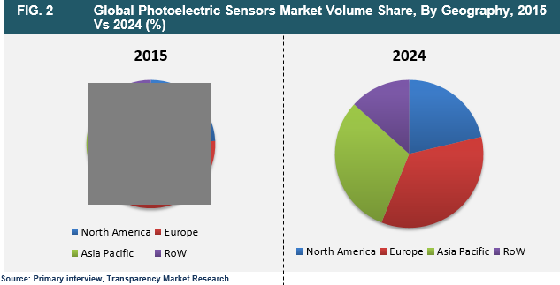 photoelectric-sensors-2016-market