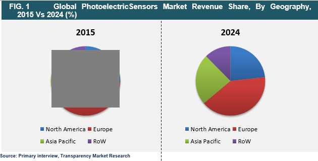 photoelectric-sensors-market