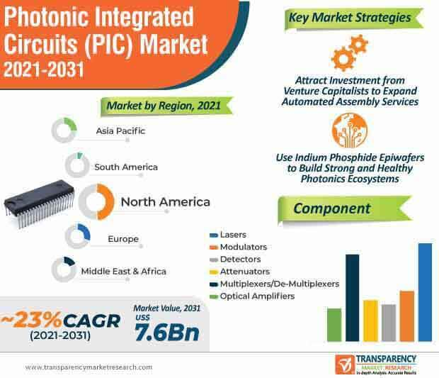 photonic integrated circuits (pic) market infographic