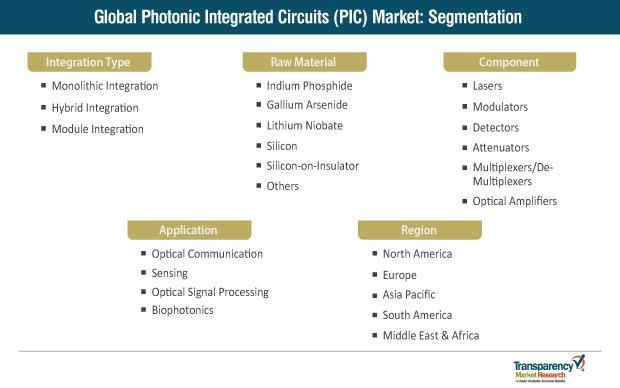 photonic integrated circuits pic market segmentation