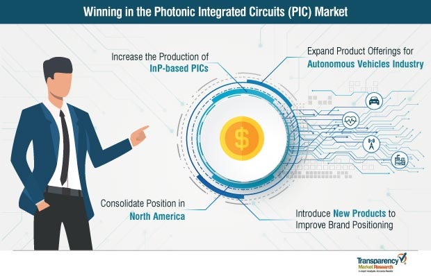 Photonic Integrated Circuits (PIC)  Market Insights, Trends & Growth Outlook