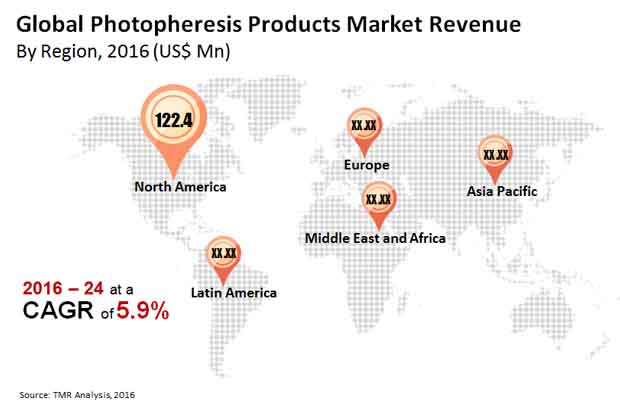 photopheresis products market