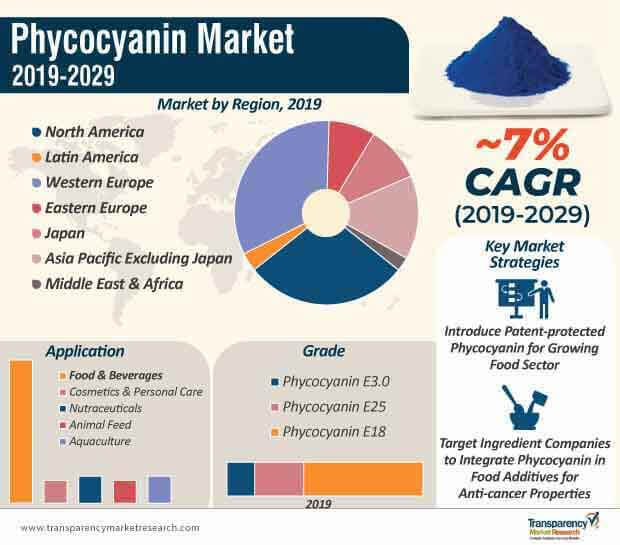 phycocyanin market infographic