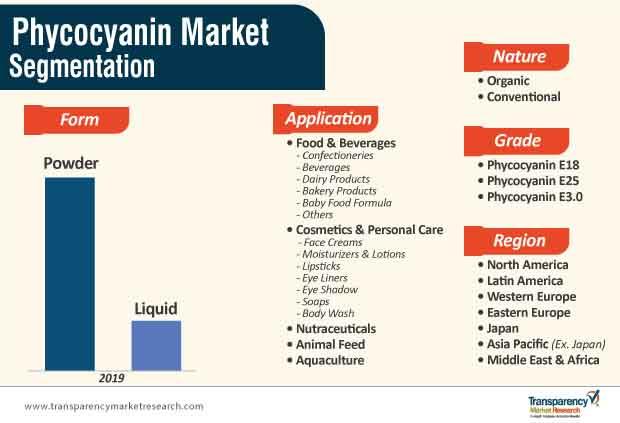 phycocyanin market segmentation