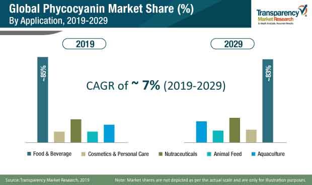 phycocyanin market share