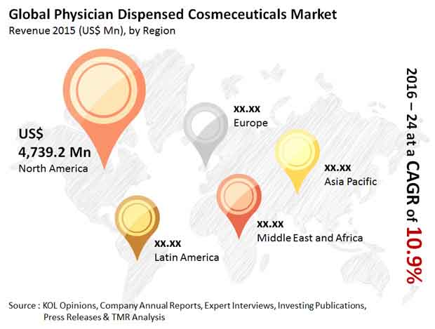 physician-dispensed-cosmeceuticals-market