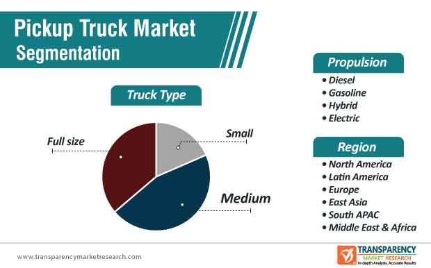 pickup truck market segmentation