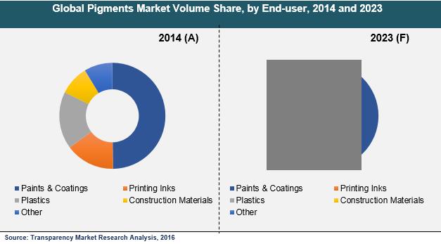 pigments-2016-market