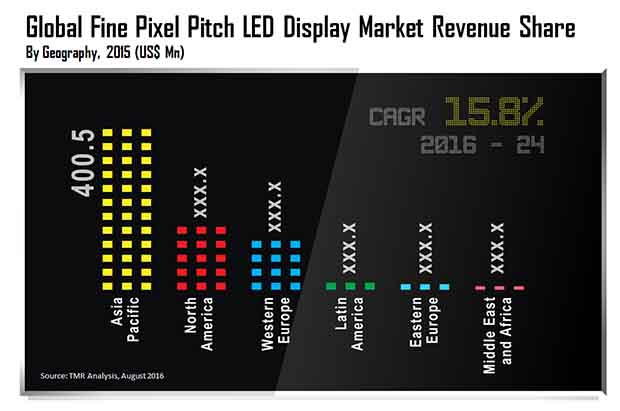 pitch-led-display-market