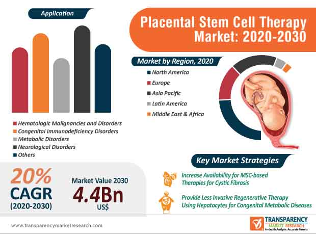 placental stem cell therapy market infographic