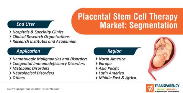 placental stem cell therapy market segmentation