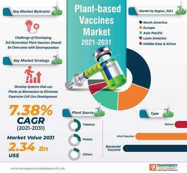plant based vaccines market infographic