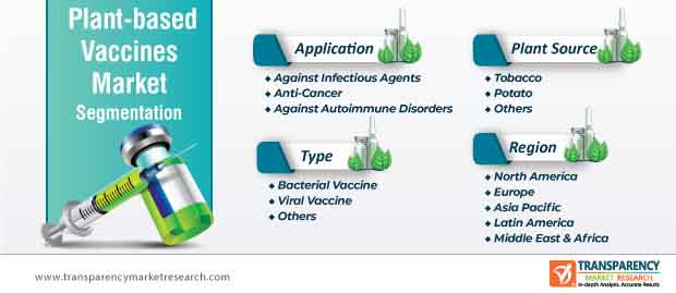 plant based vaccines market segmentation
