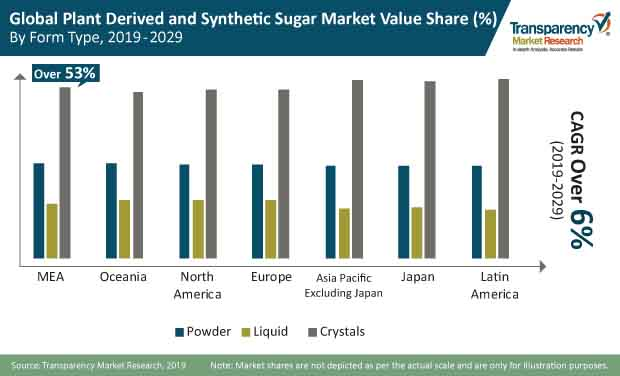 plant derived and synthetic sugar market
