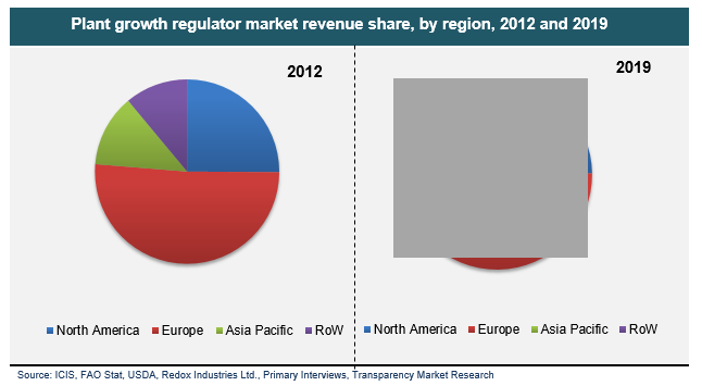 plant-growth-regulator-market-revenue-share-by-region-2012-and-2019