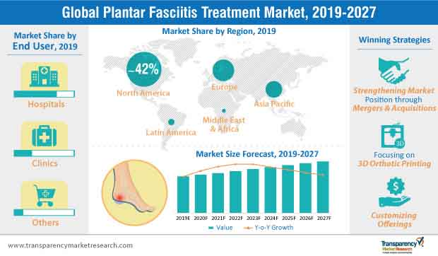 Plantar Fasciitis Treatment  Market Insights, Trends & Growth Outlook