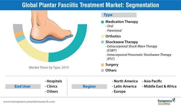 plantar fasciitis market segmentation