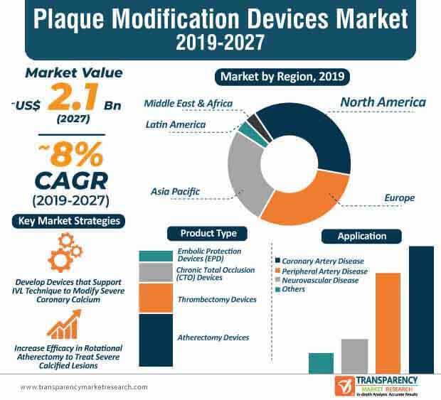 plaque modification devices market infographic