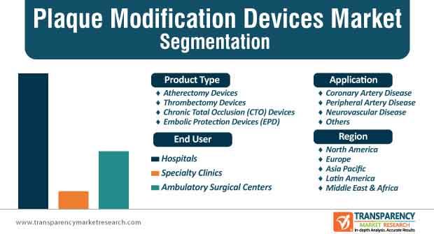 plaque modification devices market segmentation