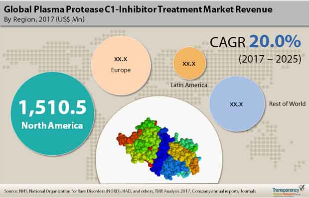 plasma protease c1 inhibitor treatment market