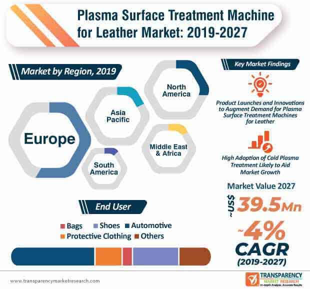 plasma surface treatment machine for leather market infographic