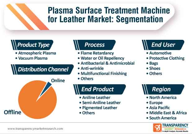 plasma surface treatment machine for leather market segmentation