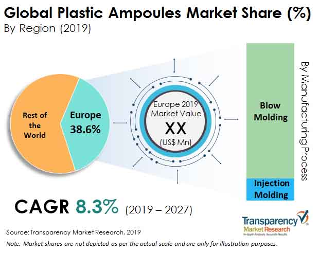 Plastic Ampoules  Market Insights, Trends & Growth Outlook