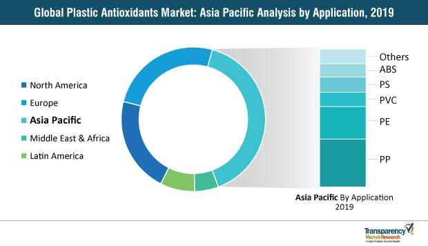 plastic antioxidants market by region 2019