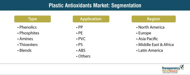 plastic antioxidants market segmentation