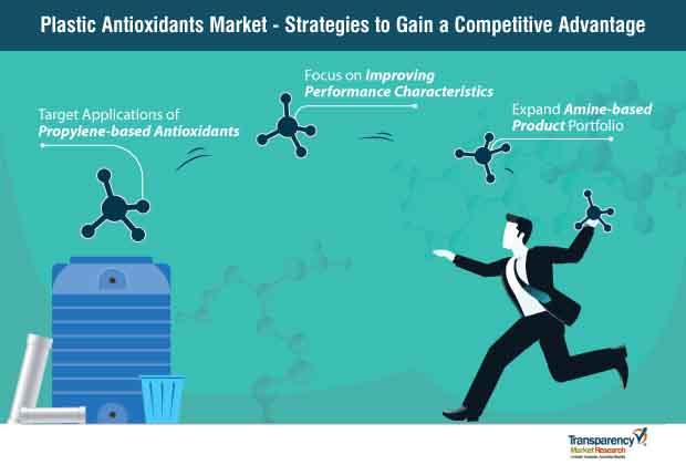 plastic antioxidants market strategy