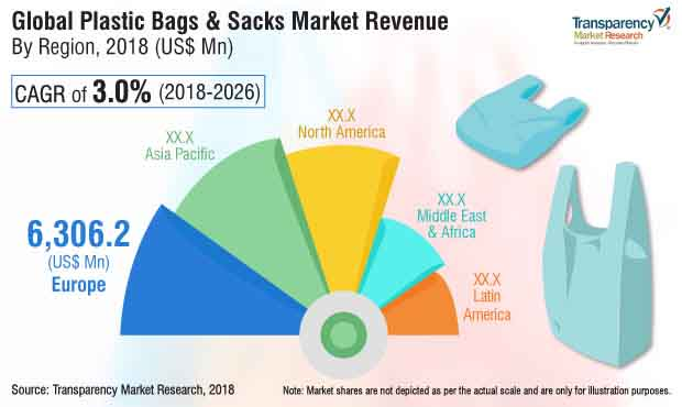 plastic bag sack market