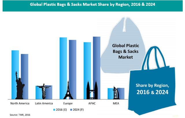 plastic-bag-sack-market