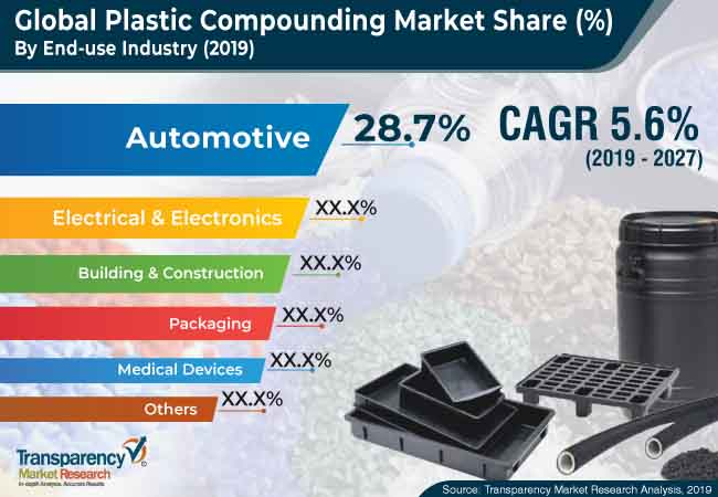 Plastic Compounding  Market Insights, Trends & Growth Outlook