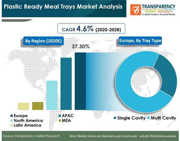 plastic ready meal trays market analysis