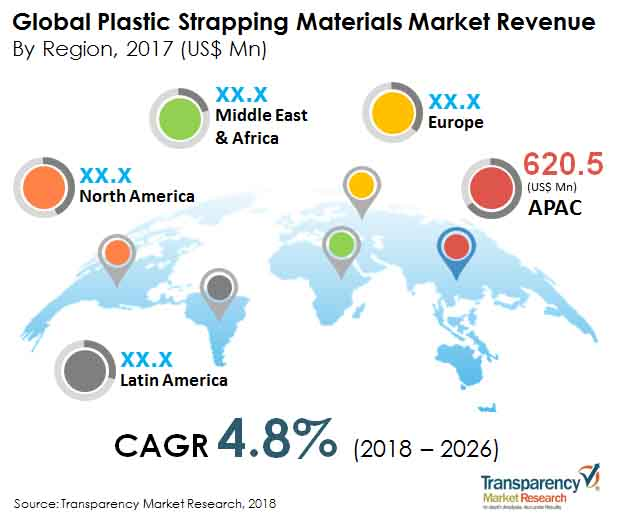 plastic strapping materials market