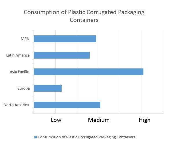 plastics corrugated packaging market