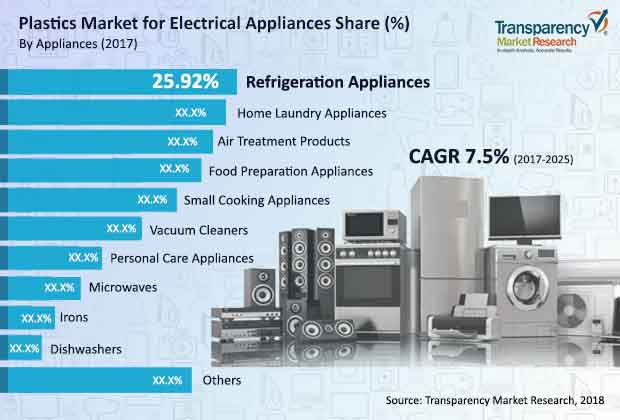plastics-electrical-appliances-market.jpg