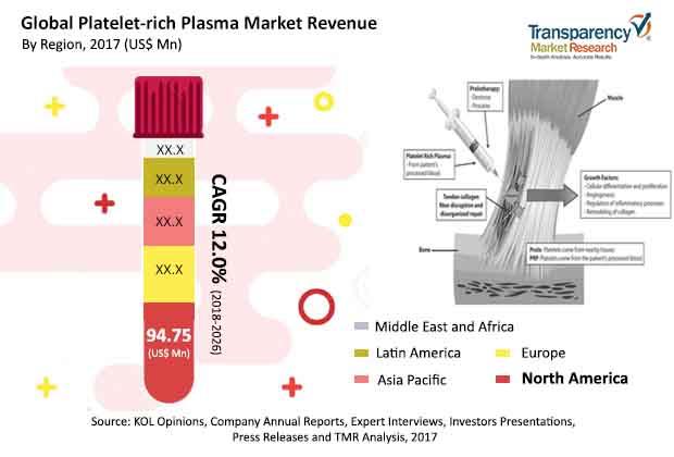 platelet rich plasma industry