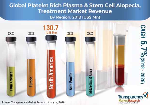 platelet rich plasma stem cell alopecia treatment market