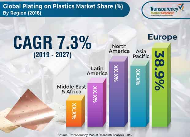 Plating on Plastics  Market Insights, Trends & Growth Outlook