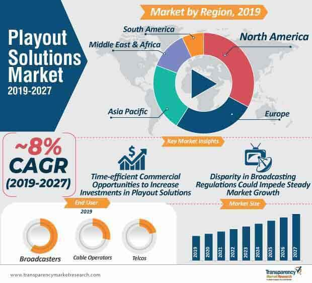 playout solutions market infographic