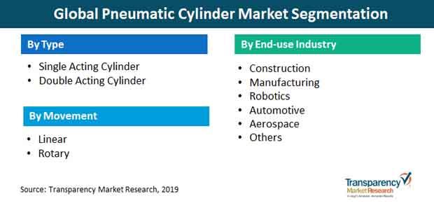 pneumatic cylinder market segmentation