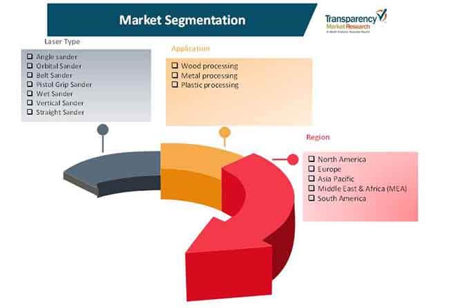 pneumatic sanders market 2